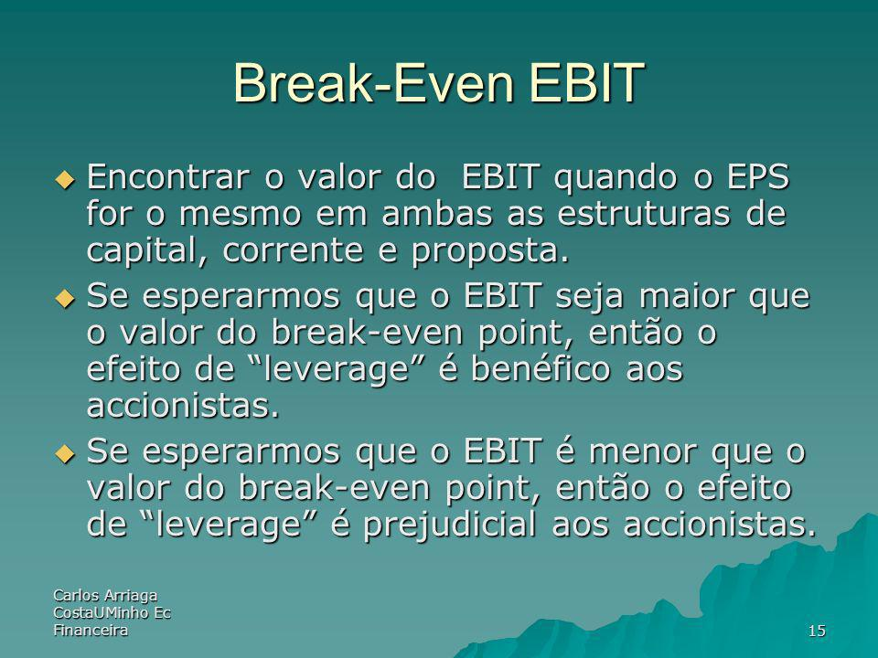 Break-Even EBIT Encontrar o valor do EBIT quando o EPS for o mesmo em ambas as estruturas de capital, corrente e proposta.
