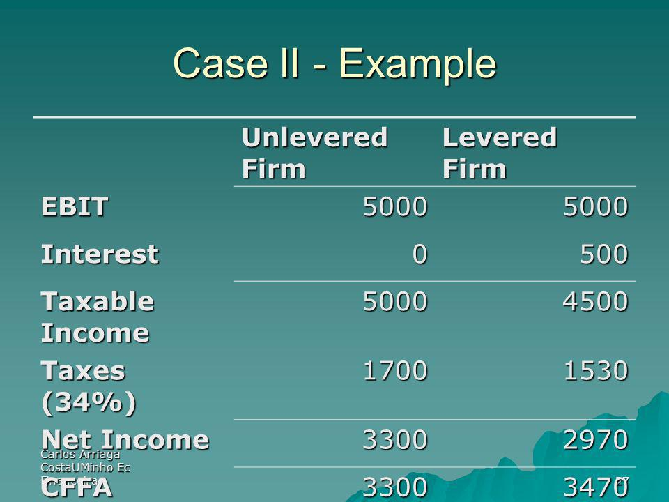 Case II - Example Unlevered Firm Levered Firm EBIT 5000 Interest 500