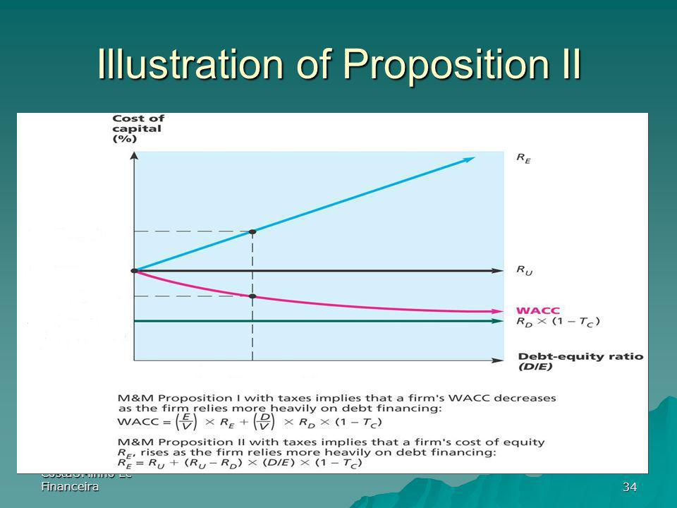 Illustration of Proposition II