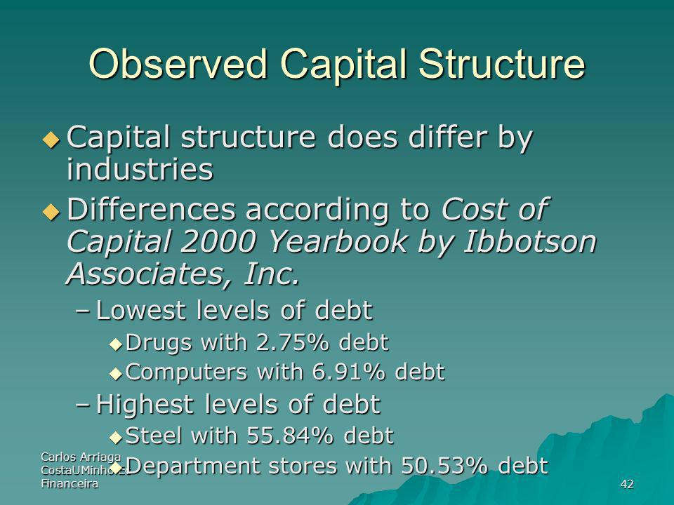 Observed Capital Structure