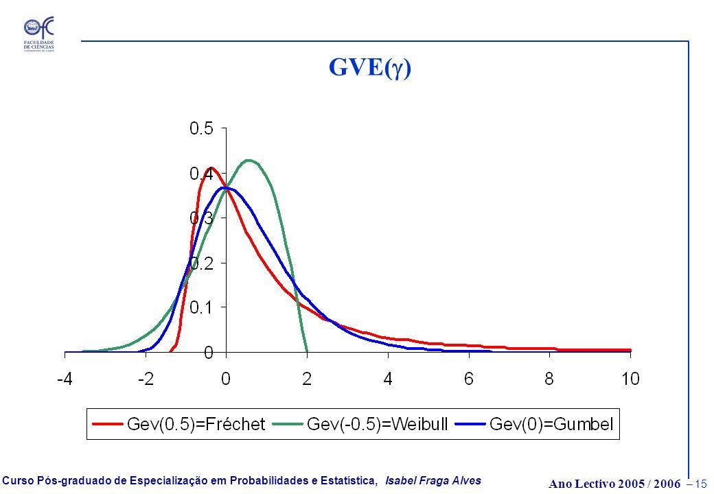 GVE(g)