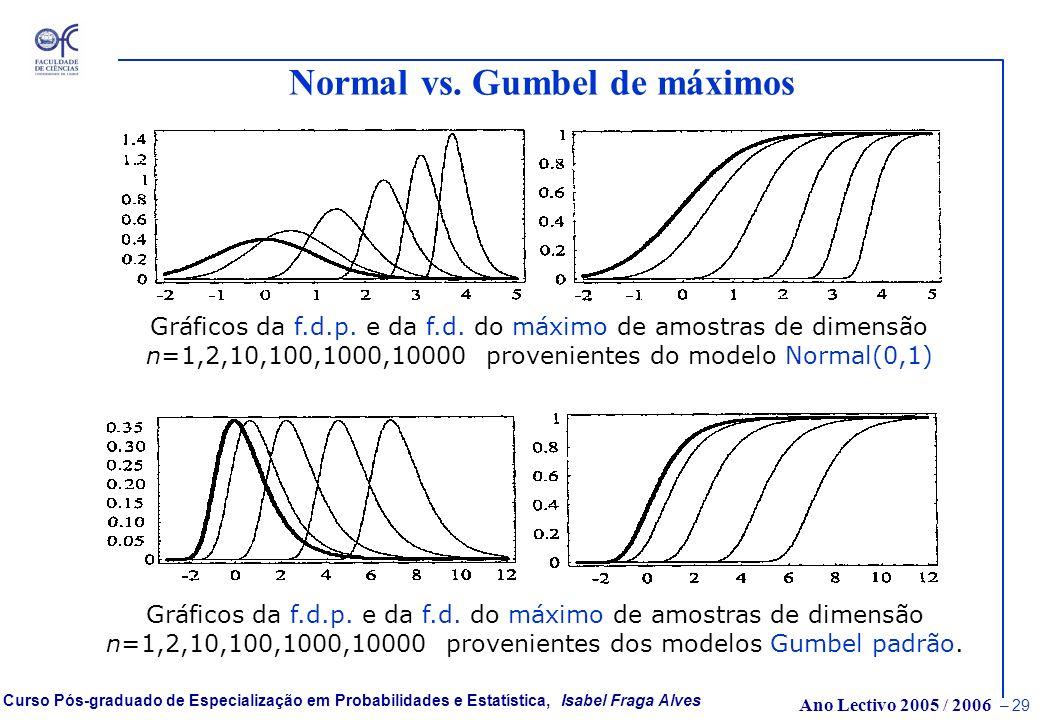 Normal vs. Gumbel de máximos