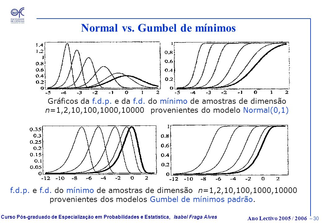 Normal vs. Gumbel de mínimos