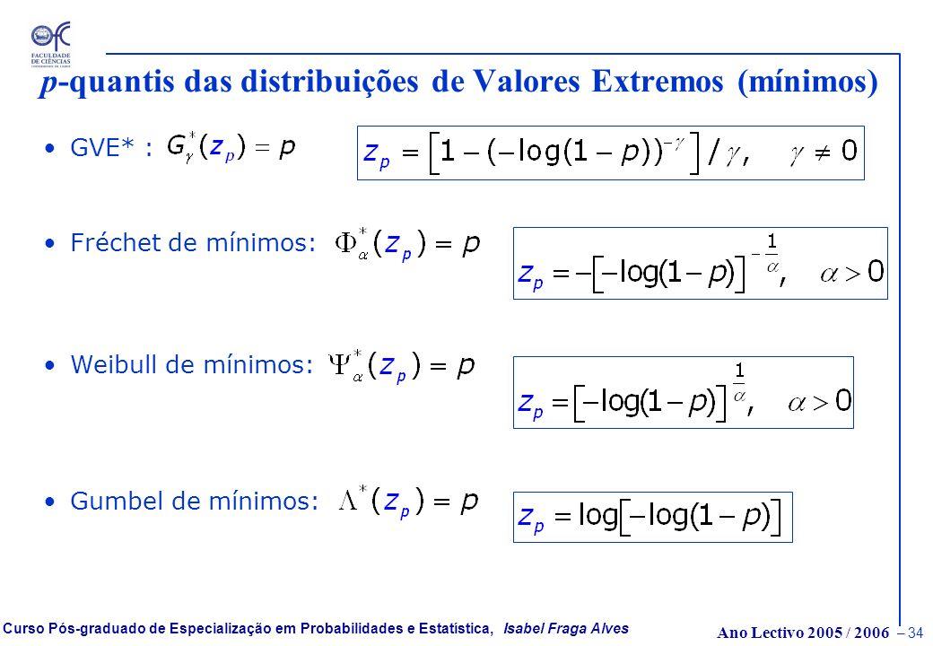 p-quantis das distribuições de Valores Extremos (mínimos)