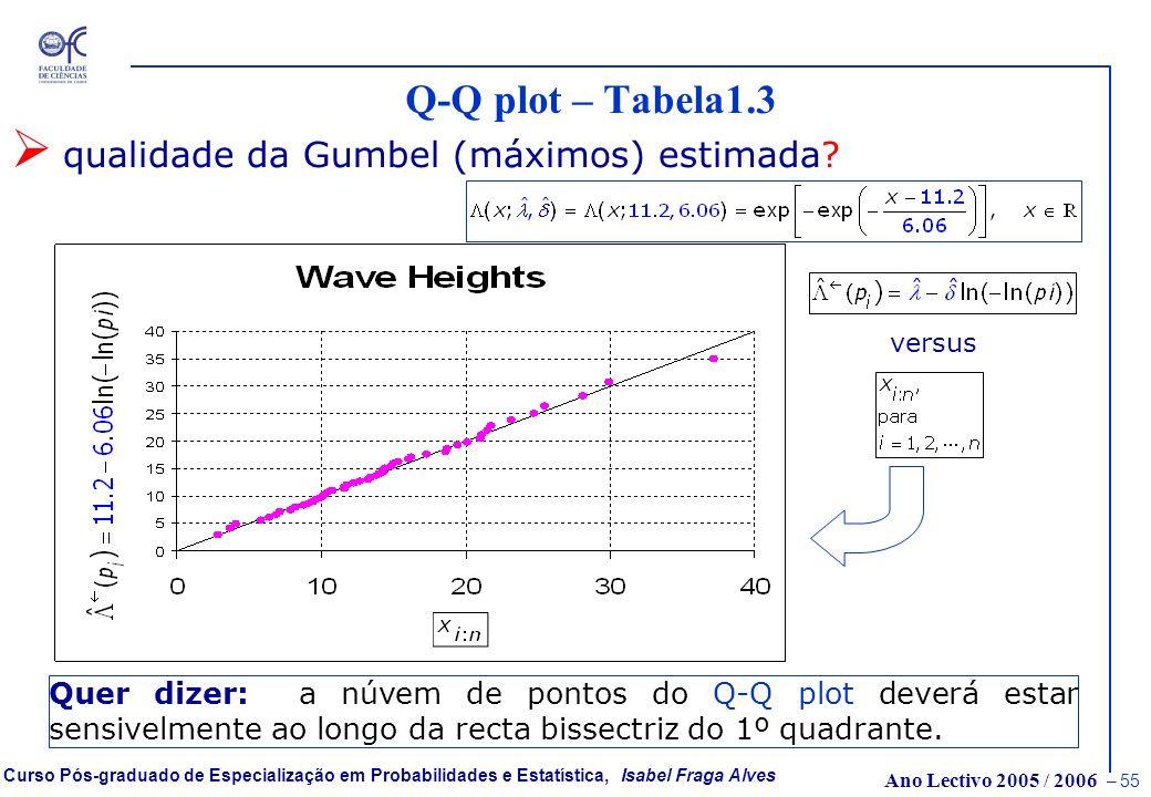 Q-Q plot – Tabela1.3 qualidade da Gumbel (máximos) estimada