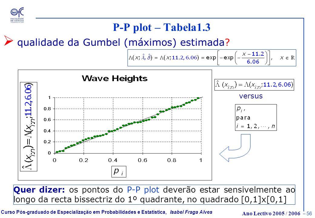 P-P plot – Tabela1.3 qualidade da Gumbel (máximos) estimada