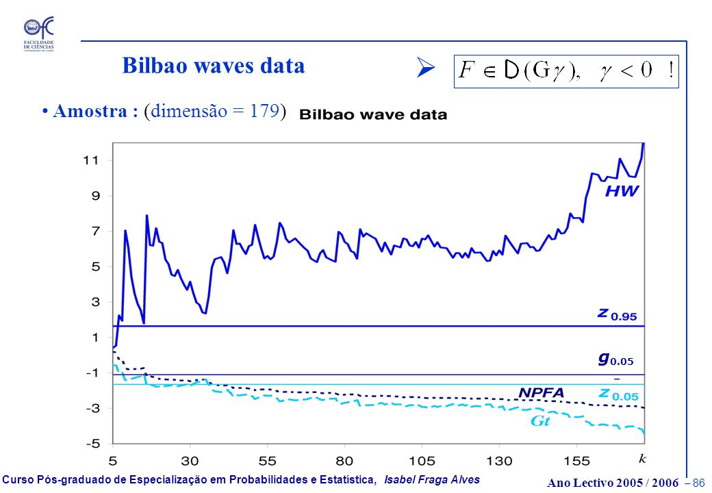 Bilbao waves data Amostra : (dimensão = 179) g0.05