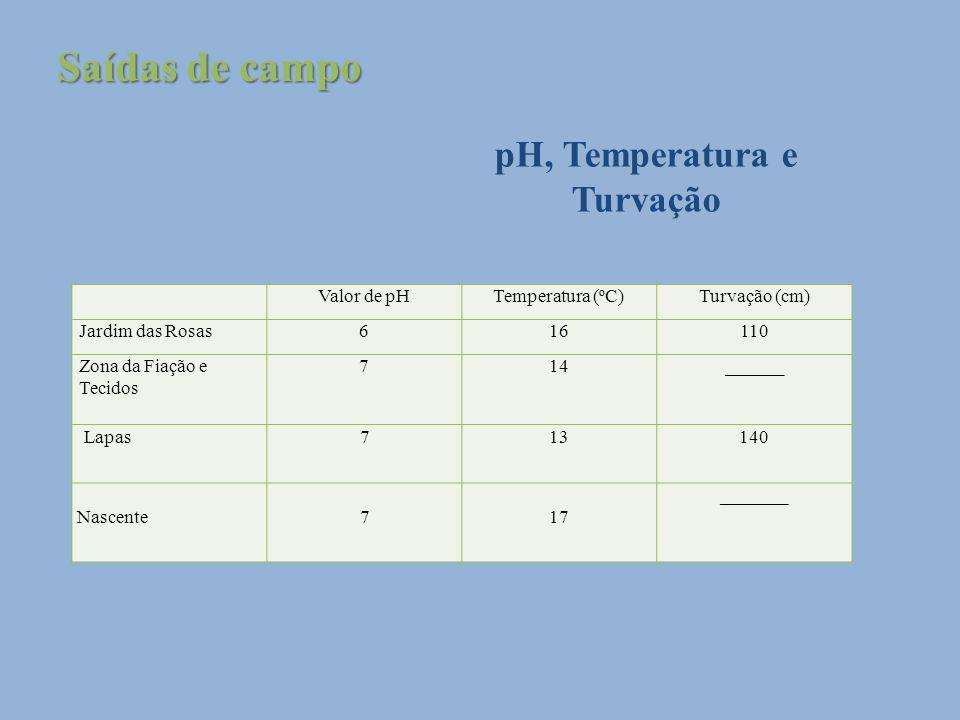 pH, Temperatura e Turvação