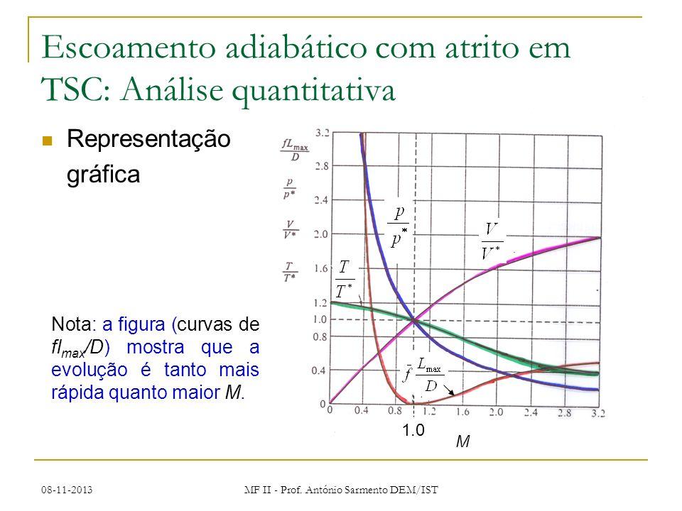 Escoamento adiabático com atrito em TSC: Análise quantitativa