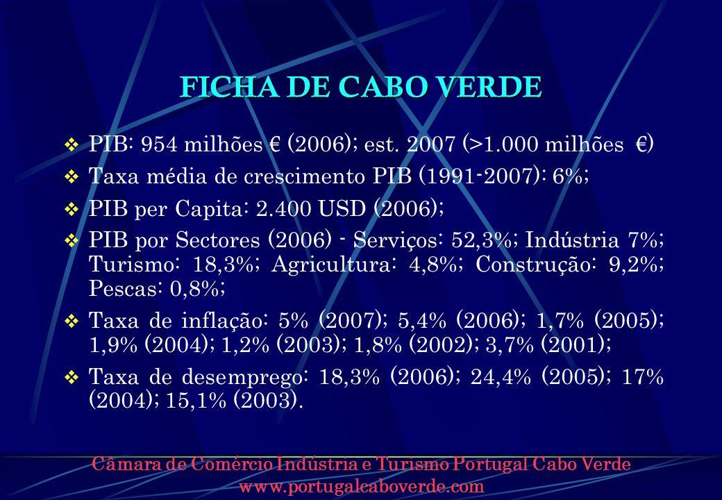 FICHA DE CABO VERDE PIB: 954 milhões € (2006); est. 2007 (>1.000 milhões €) Taxa média de crescimento PIB (1991-2007): 6%;