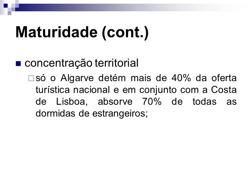 Maturidade (cont.) concentração territorial