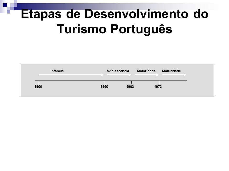 Etapas de Desenvolvimento do Turismo Português