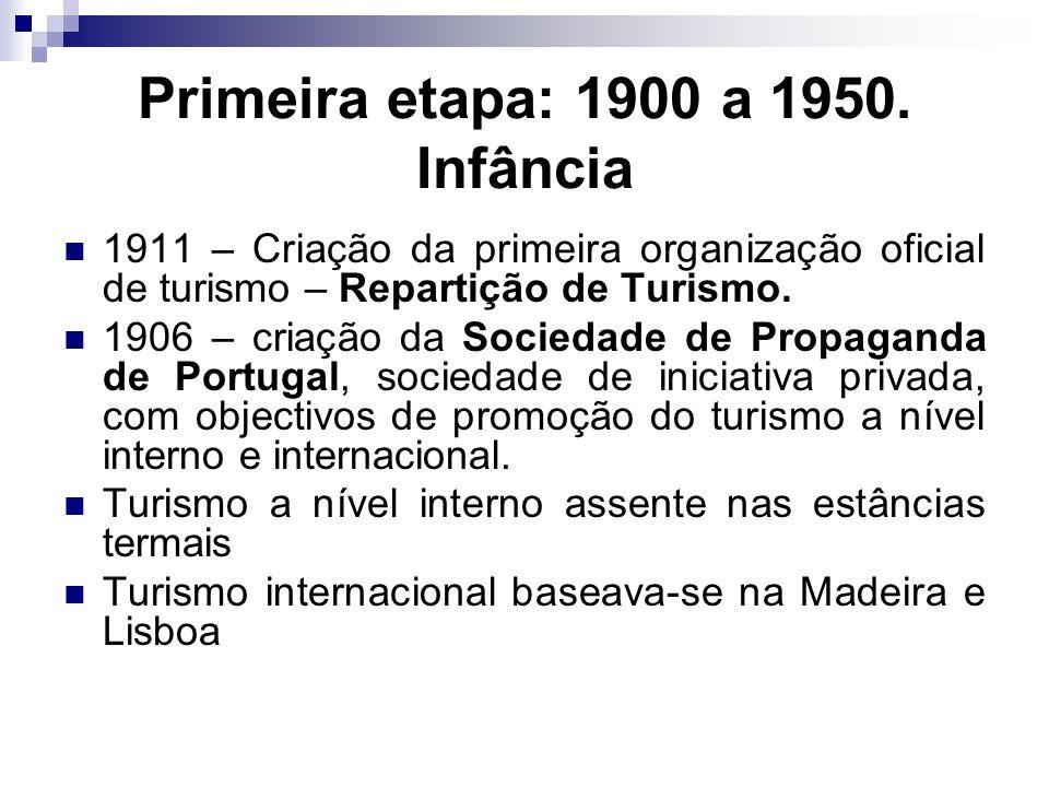 Primeira etapa: 1900 a 1950. Infância