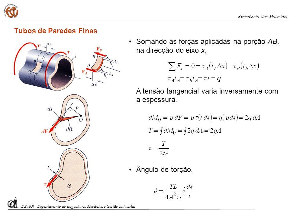 Somando as forças aplicadas na porção AB, na direcção do eixo x,