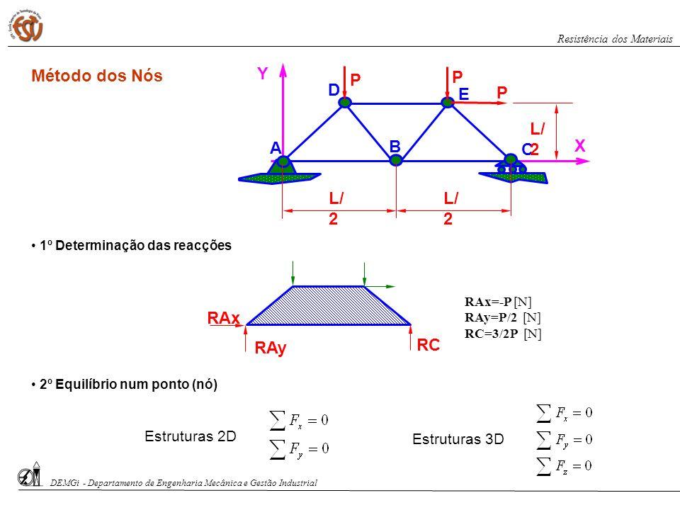 Método dos Nós X Y A B E C D P L/2 RAy RAx RC Estruturas 2D