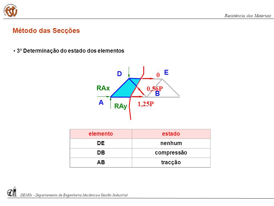 Método das Secções E D RAx 0,56P B A 1,25P RAy