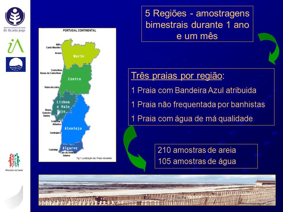 5 Regiões - amostragens bimestrais durante 1 ano e um mês