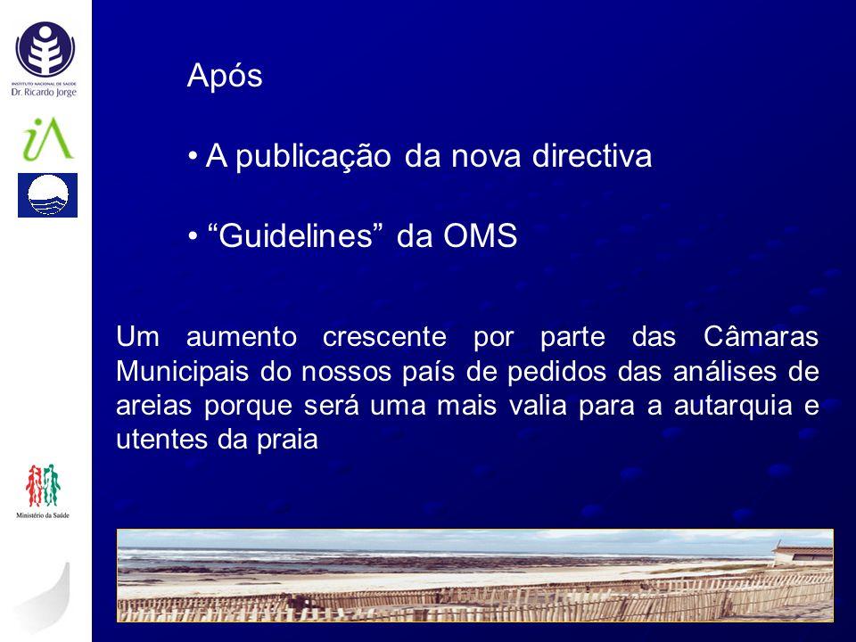 A publicação da nova directiva Guidelines da OMS