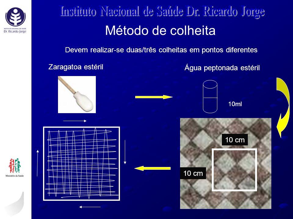 Método de colheita Instituto Nacional de Saúde Dr. Ricardo Jorge