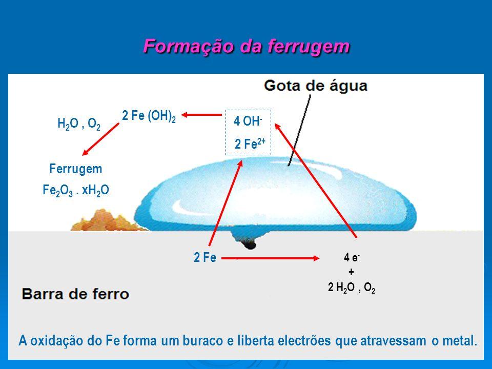 Formação da ferrugem 2 Fe (OH)2. H2O , O2. 4 OH- 2 Fe2+ Ferrugem. Fe2O3 . xH2O. 2 Fe. 4 e- +