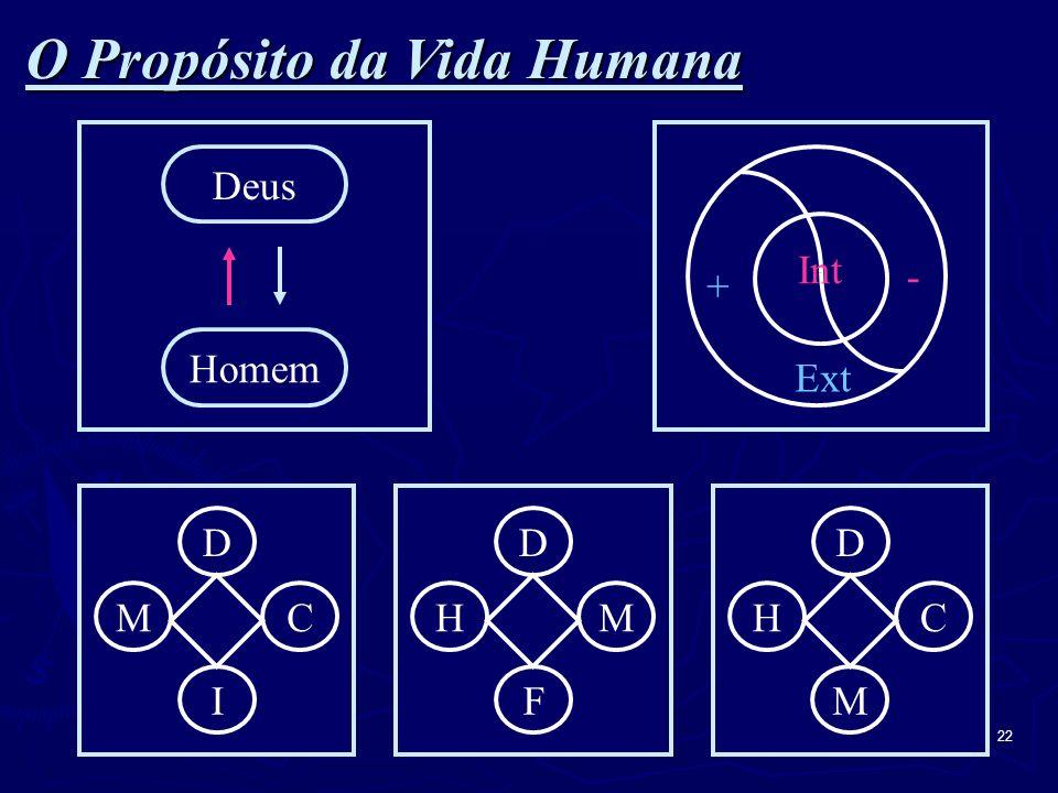 O Propósito da Vida Humana
