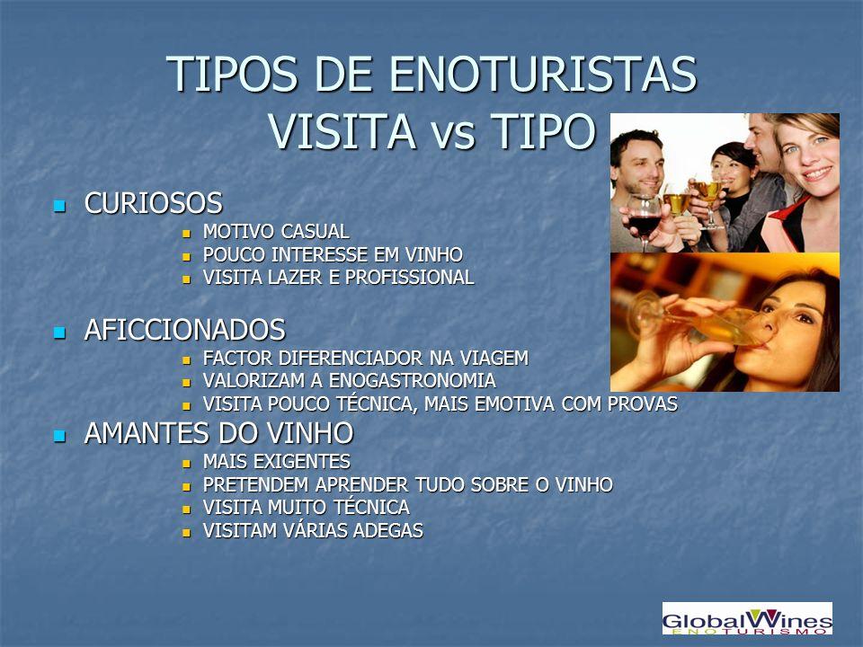 TIPOS DE ENOTURISTAS VISITA vs TIPO