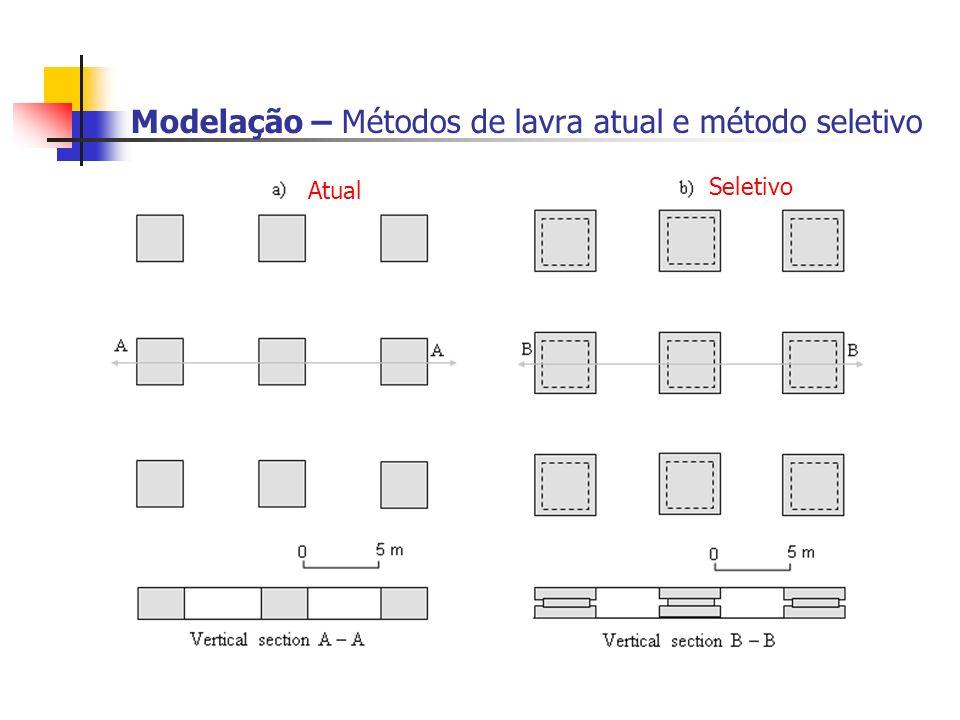 Modelação – Métodos de lavra atual e método seletivo