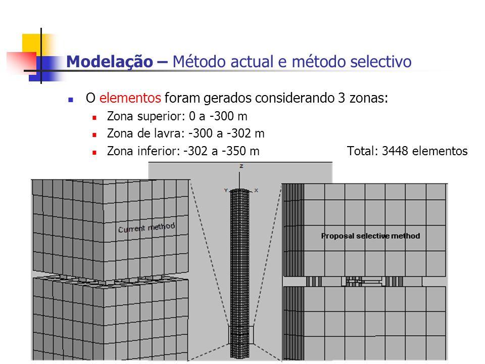 Modelação – Método actual e método selectivo