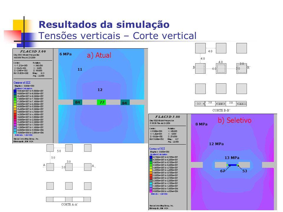 Resultados da simulação Tensões verticais – Corte vertical