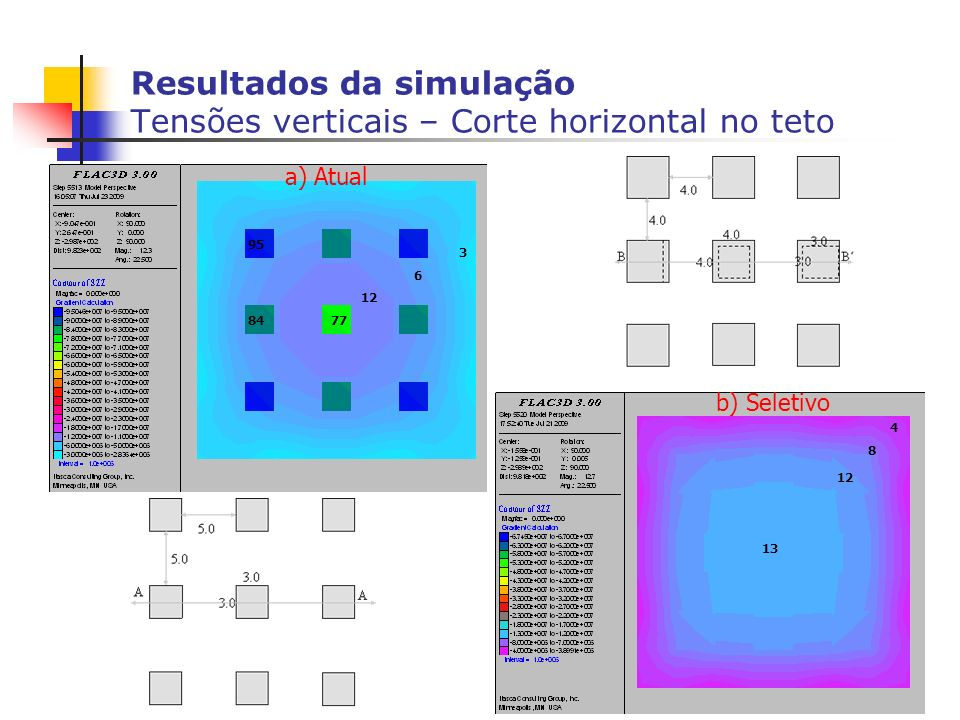 Resultados da simulação Tensões verticais – Corte horizontal no teto