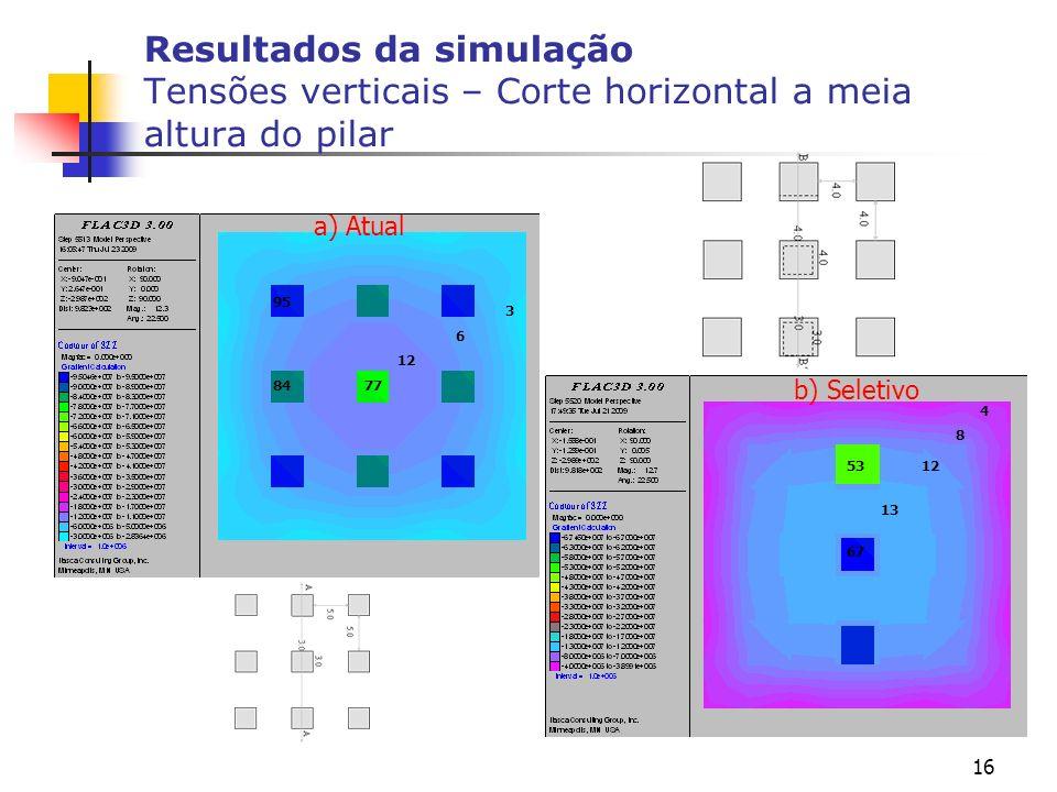 Resultados da simulação Tensões verticais – Corte horizontal a meia altura do pilar