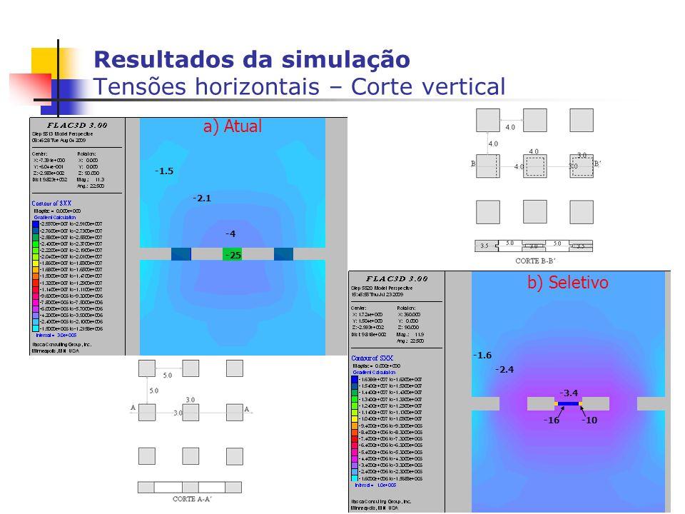 Resultados da simulação Tensões horizontais – Corte vertical