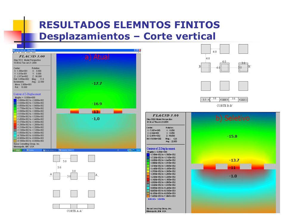 RESULTADOS ELEMNTOS FINITOS Desplazamientos – Corte vertical