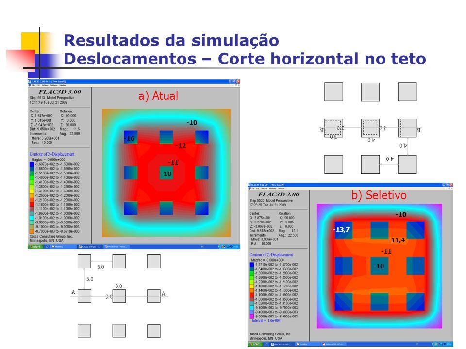 Resultados da simulação Deslocamentos – Corte horizontal no teto