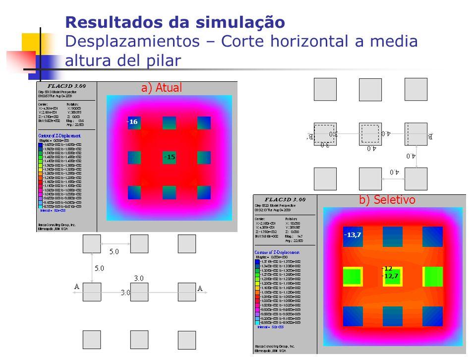 Resultados da simulação Desplazamientos – Corte horizontal a media altura del pilar