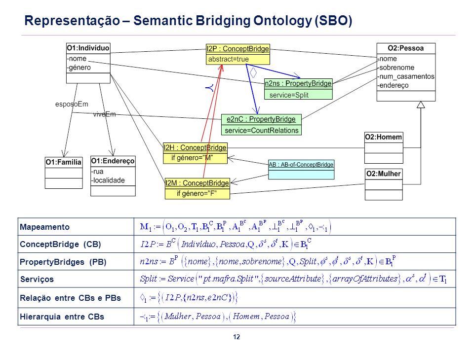 Representação – Semantic Bridging Ontology (SBO)