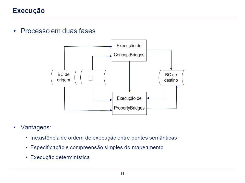 Execução Processo em duas fases Vantagens: