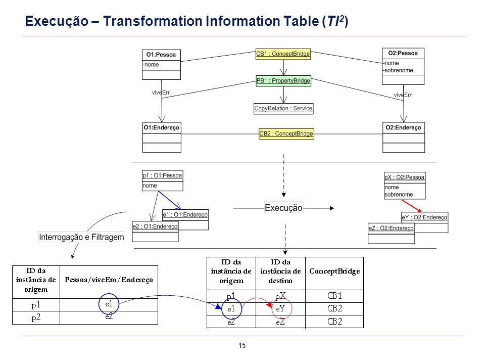 Execução – Transformation Information Table (TI2)