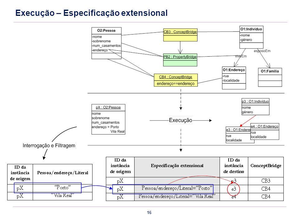 Execução – Especificação extensional