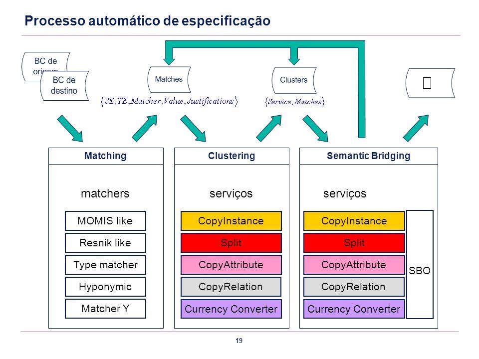 Processo automático de especificação