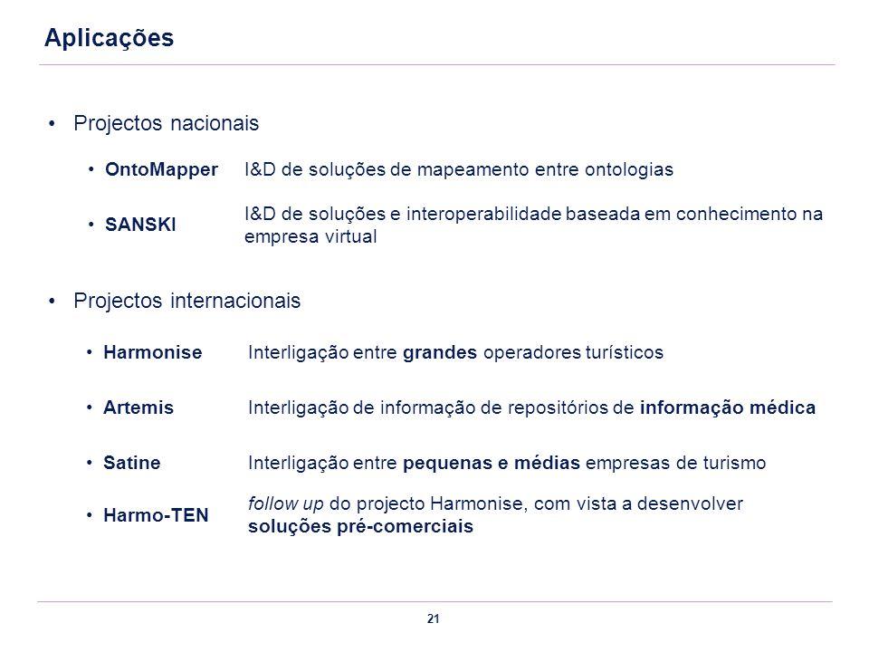 Aplicações Projectos nacionais Projectos internacionais OntoMapper