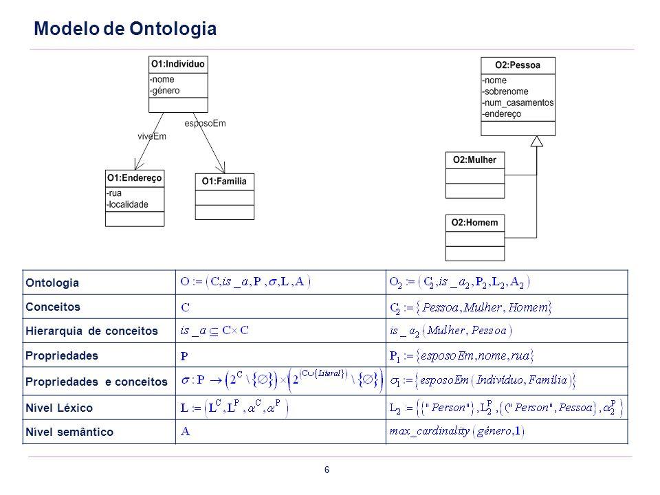 Modelo de Ontologia Ontologia Conceitos Hierarquia de conceitos