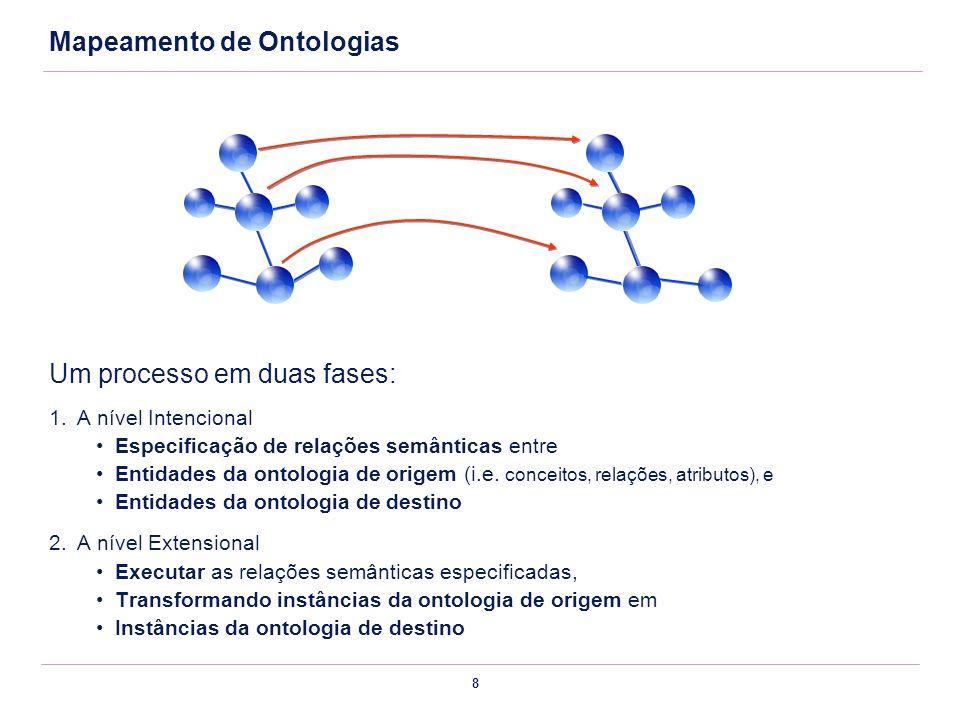 Mapeamento de Ontologias