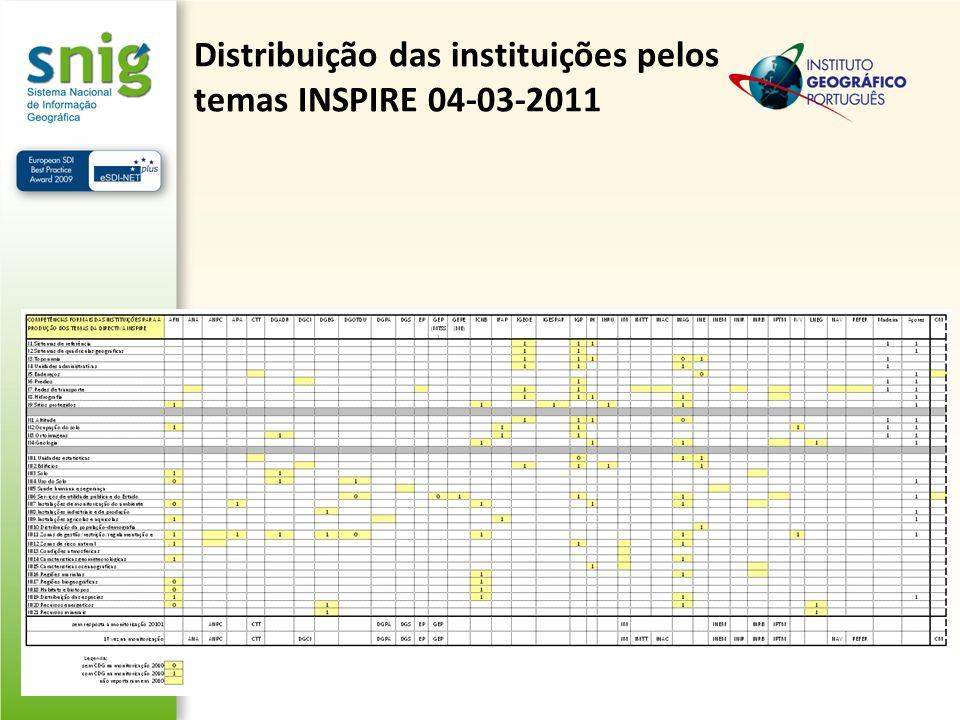 Distribuição das instituições pelos temas INSPIRE 04-03-2011