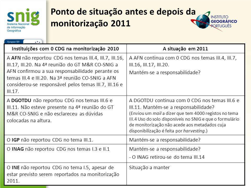 Instituições com 0 CDG na monitorização 2010