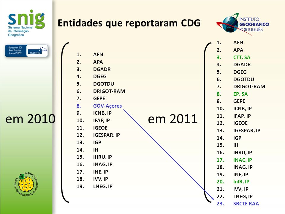 Entidades que reportaram CDG