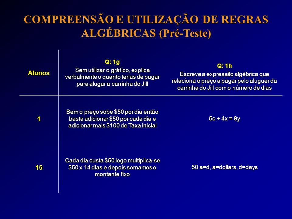 COMPREENSÃO E UTILIZAÇÃO DE REGRAS ALGÉBRICAS (Pré-Teste)