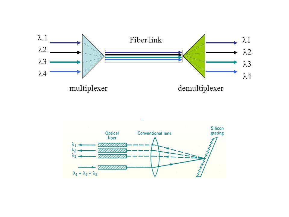  1 2 3 4 1 Fiber link multiplexer demultiplexer
