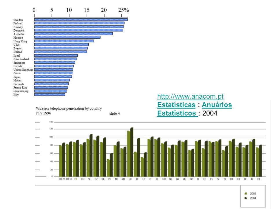 http://www.anacom.pt Estatísticas : Anuários Estatísticos : 2004