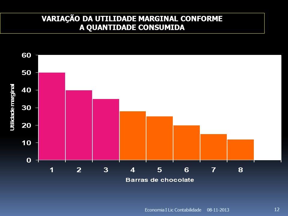 VARIAÇÃO DA UTILIDADE MARGINAL CONFORME A QUANTIDADE CONSUMIDA